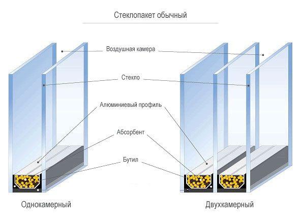 Ремонт и изготовление стеклопакетов