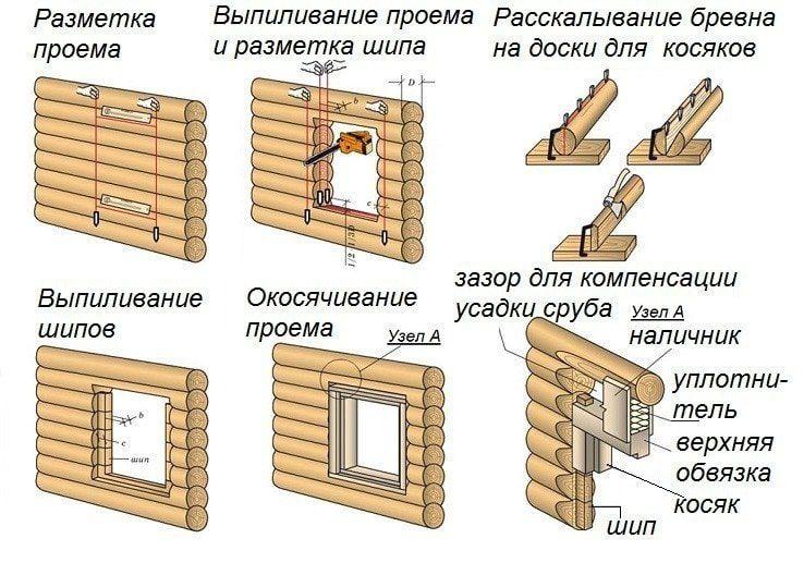 Какими должны быть окна в деревянном доме